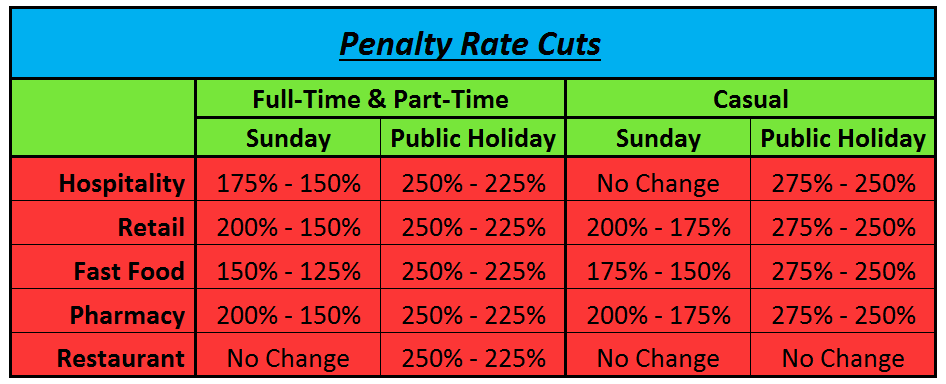 Penalty Rate Cuts table of changes